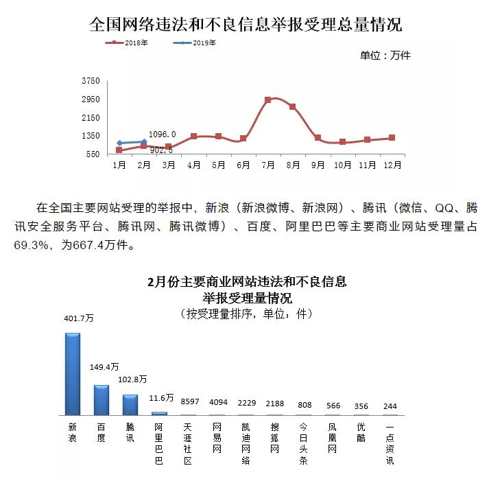 2月全國受理網絡違法和不良信息舉報1096.0萬件