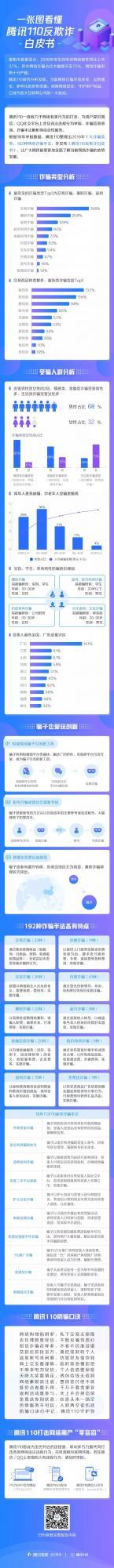 騰訊110發布反欺詐白皮書,起底網絡詐騙新花樣