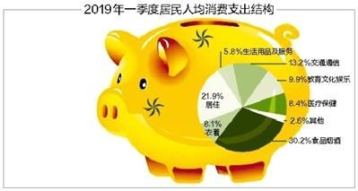 一季度居民可支配收入增速超GDP
