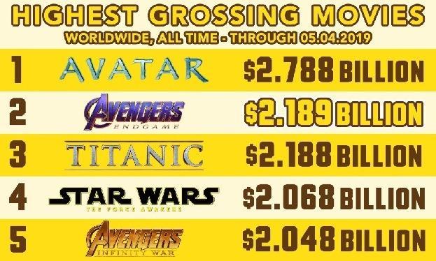 《復聯4》超《泰坦尼克號》成全球票房亞軍