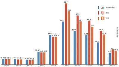 """權威數據""""斷供"""",票房統計平臺誤差增大"""