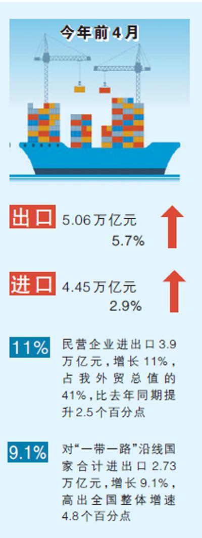 前4月我國貨物貿易進出口總值增4.3%