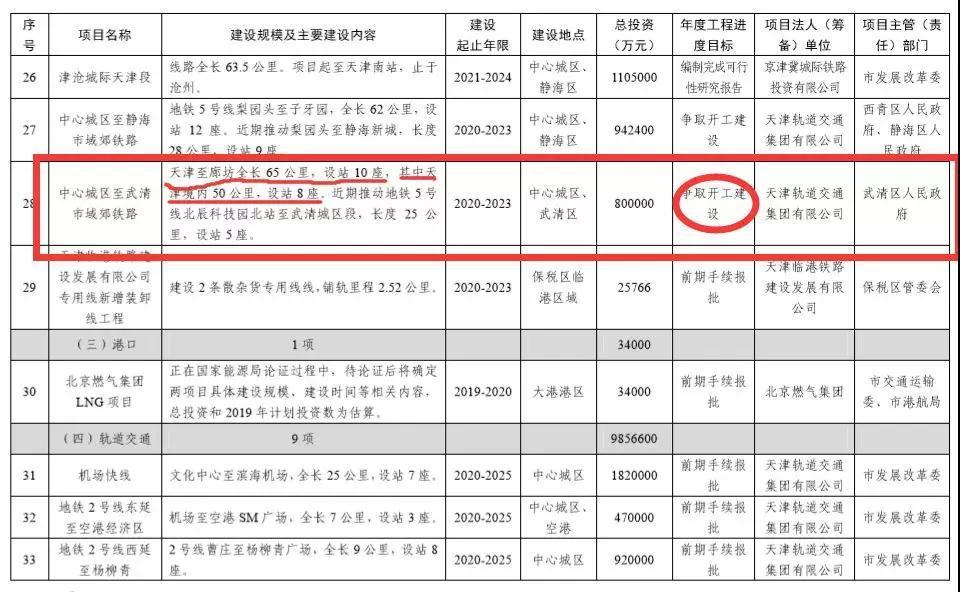 天津城區經武清至廊坊的市郊鐵路確定設站十座!今年爭取開工建設