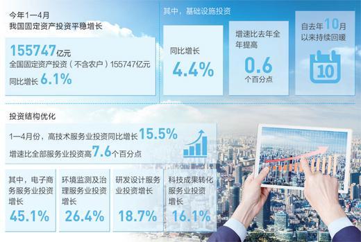 細說經濟新亮點:投資增速穩 經濟支撐強