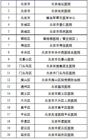 北京公布20家新型冠状病毒感染的肺炎定点医院名单