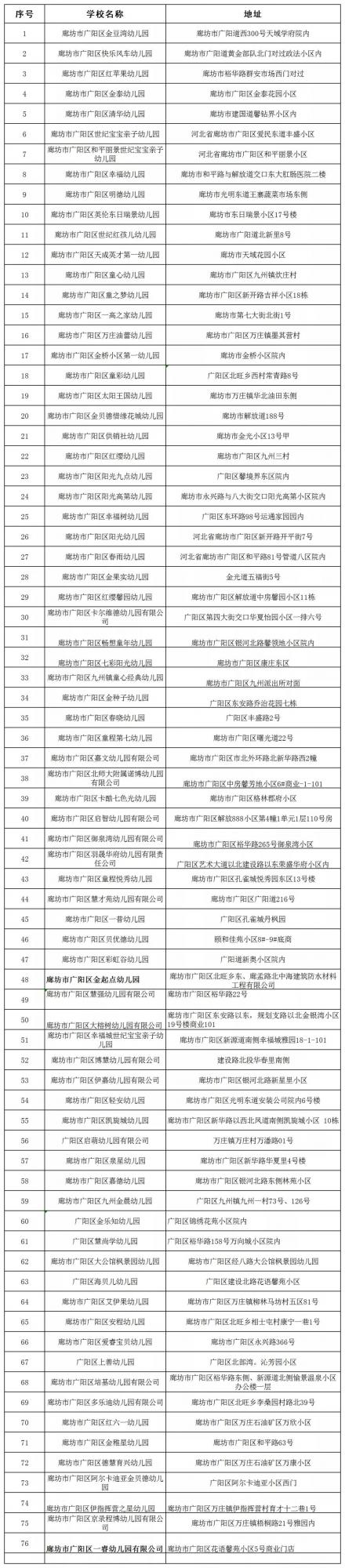 广阳区合法资质民办幼儿园、校外培训机构名单公布