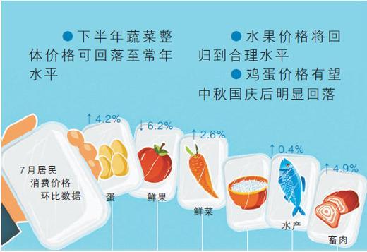 经济新方位:食品价格走势怎么看