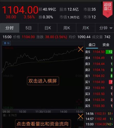 贵州茅台股价冲上1100元 创历史新高