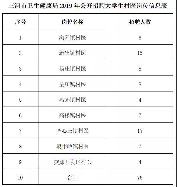 三河市公开招聘大学生村医76名,抓紧报名