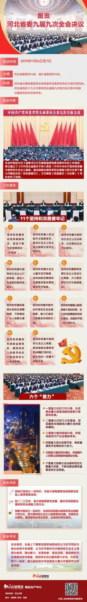 图览|河北省委九届九次全会决议