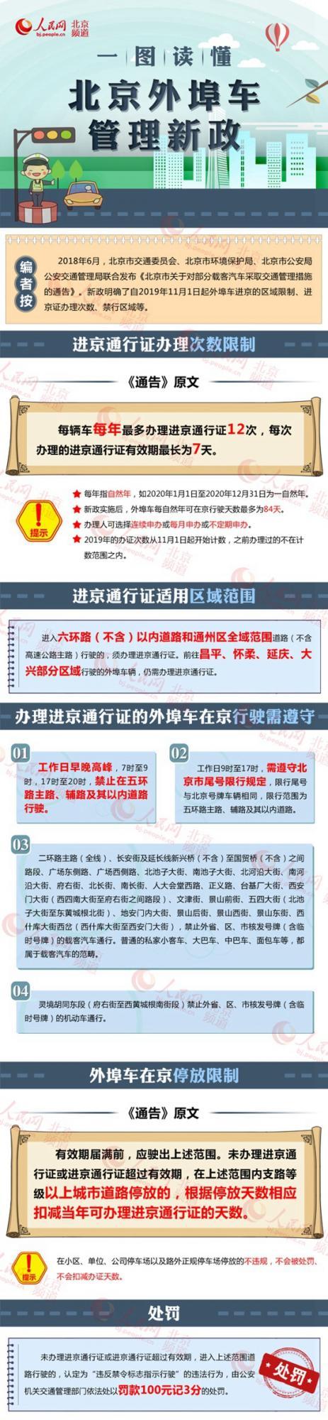 一圖讀懂北京外埠車管理新政:外地車在京行駛每年最多84天