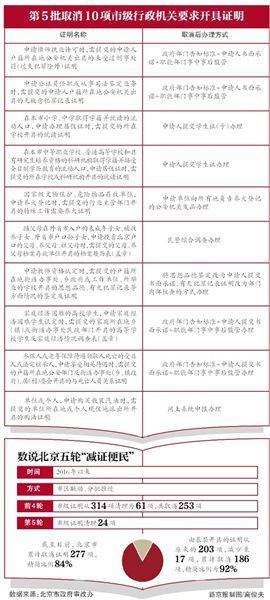 北京再次取消24项证明 市级机关事业单位设定的证明全取消