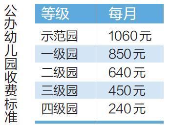 天津市保育教育費標準有了政府指導價