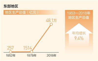 壮丽70年 奋斗新时代——创新引领率先实现东部地区优化发展