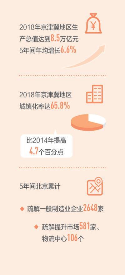 壮丽70年 奋斗新时代·区域协调发展新格局:京津冀