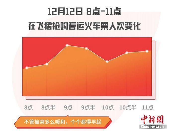 2020春运火车票开售 深圳和北京最先开启返乡高峰