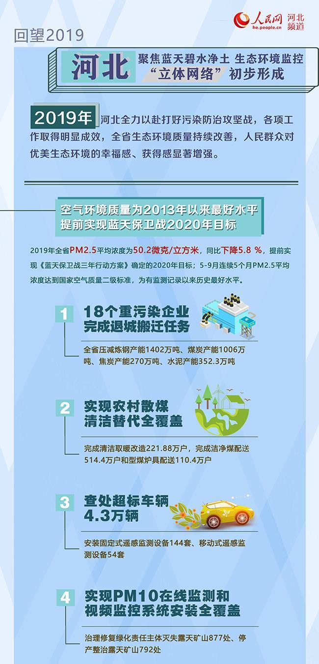 """河北:聚焦蓝天碧水净土 生态环境监控""""立体网络""""初步形成"""