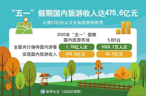 """""""五一""""假期国内旅游收入达475.6亿元"""