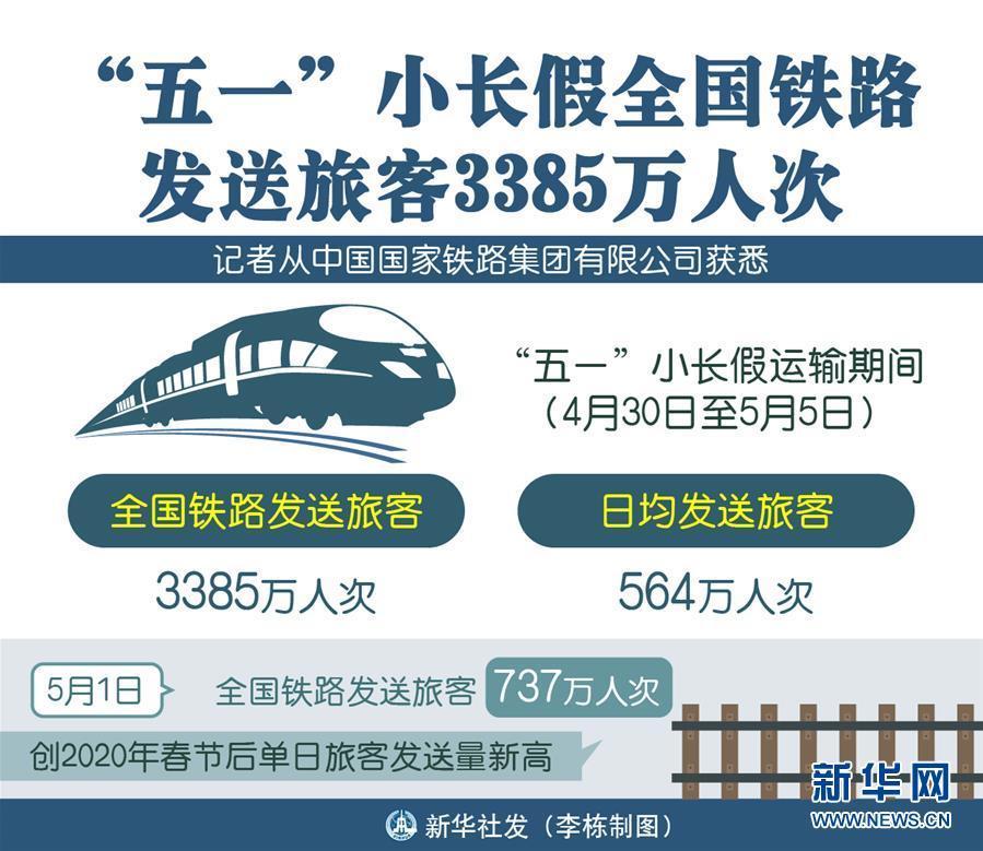 """""""五一""""小长假全国铁路发送旅客3385万人次"""