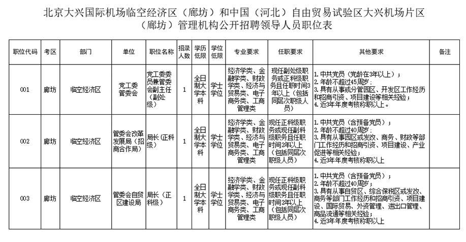 北京大兴国际机场临空经济区(廊坊)和中国(河北)自由贸易试验区大兴机场片区(廊坊)管理机构公开招聘领导人员!年薪30万元!
