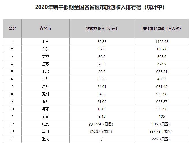 端午国内旅游收入122.8亿 呈现文旅融合发展新业态