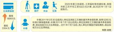 天津今年工资福利社保缴费基数确定