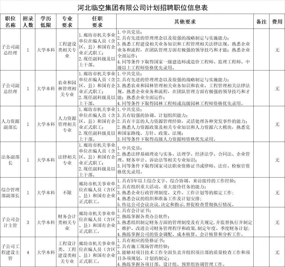 年薪15-20万元!河北临空集团12个岗位报名开始!