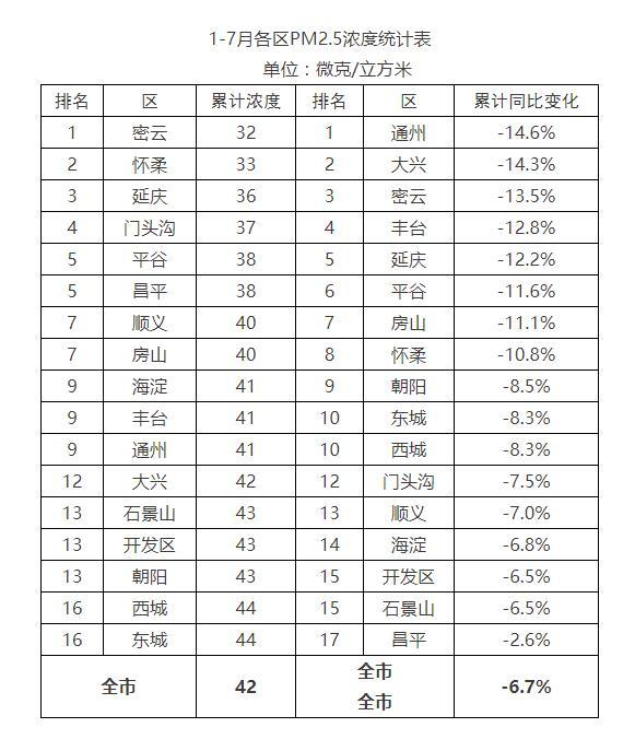 前7个月北京累计优良天数145天 比去年多了20天 四项主要大气污染物累计浓度均保持历史同期最低