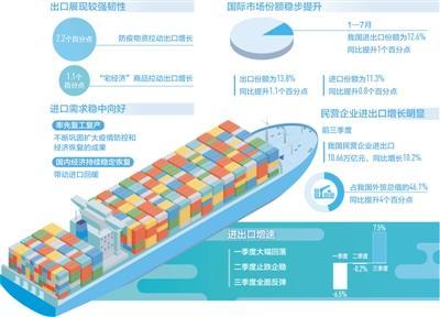 前三季度進出口增長0.7%  穩外貿政策效應持續顯現,進出口明顯好于預期