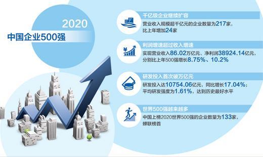 2020中国企业500强公布,千亿级企业首次突破200家 大企业要有大担当