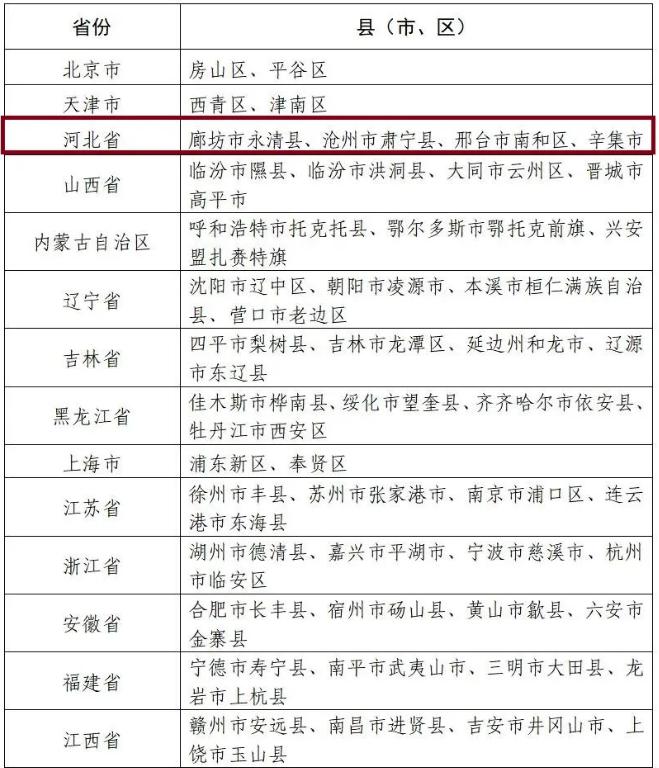 廊坊市永清县入选国家数字乡村试点