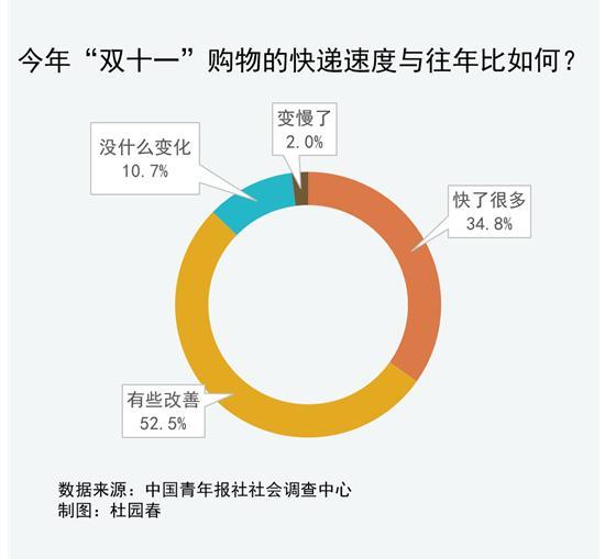 """93.5%受访者对今年""""双11""""快递速度表示满意"""