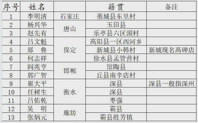 今年清明节为烈士寻亲 2名烈士籍贯为霸州